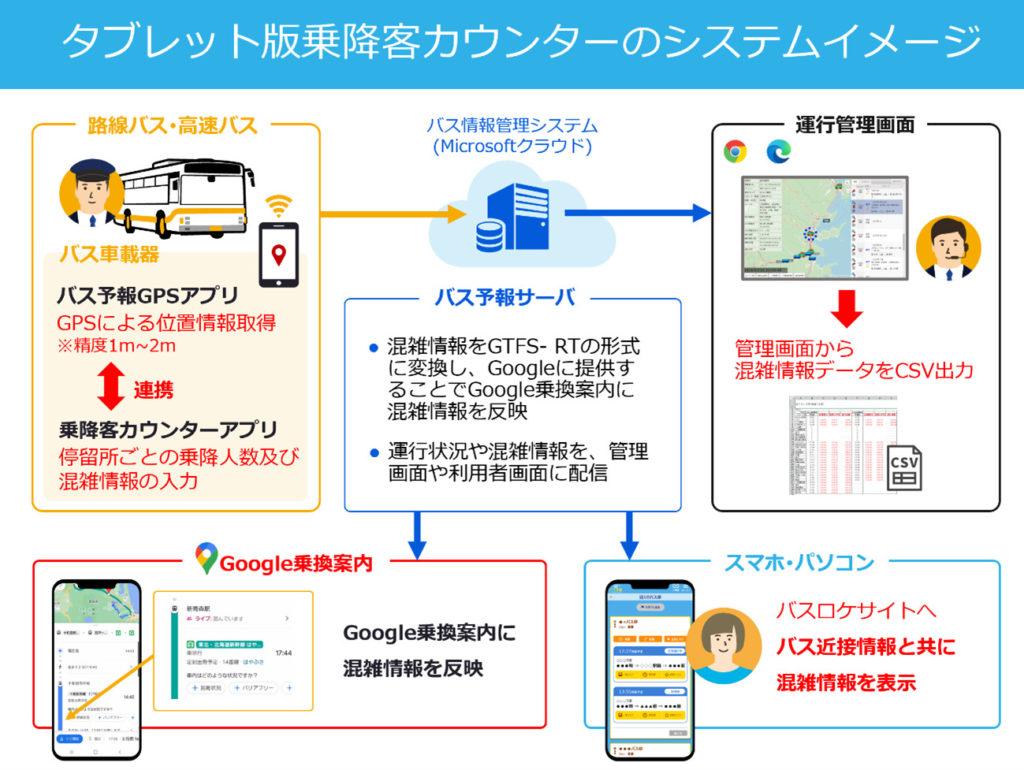 バスロケ「バス予報」乗降客カウンターシステム構成